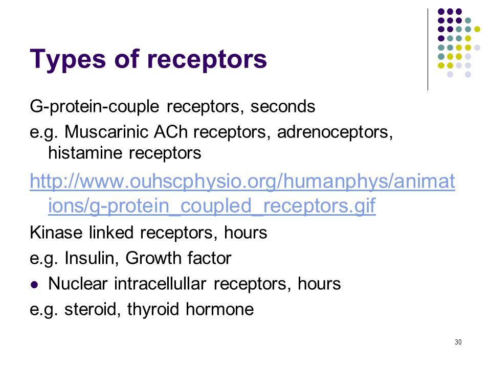 Types of receptors G-protein-couple receptors, seconds. e.g. Muscarinic ACh receptors, adrenoceptors, histamine receptors.