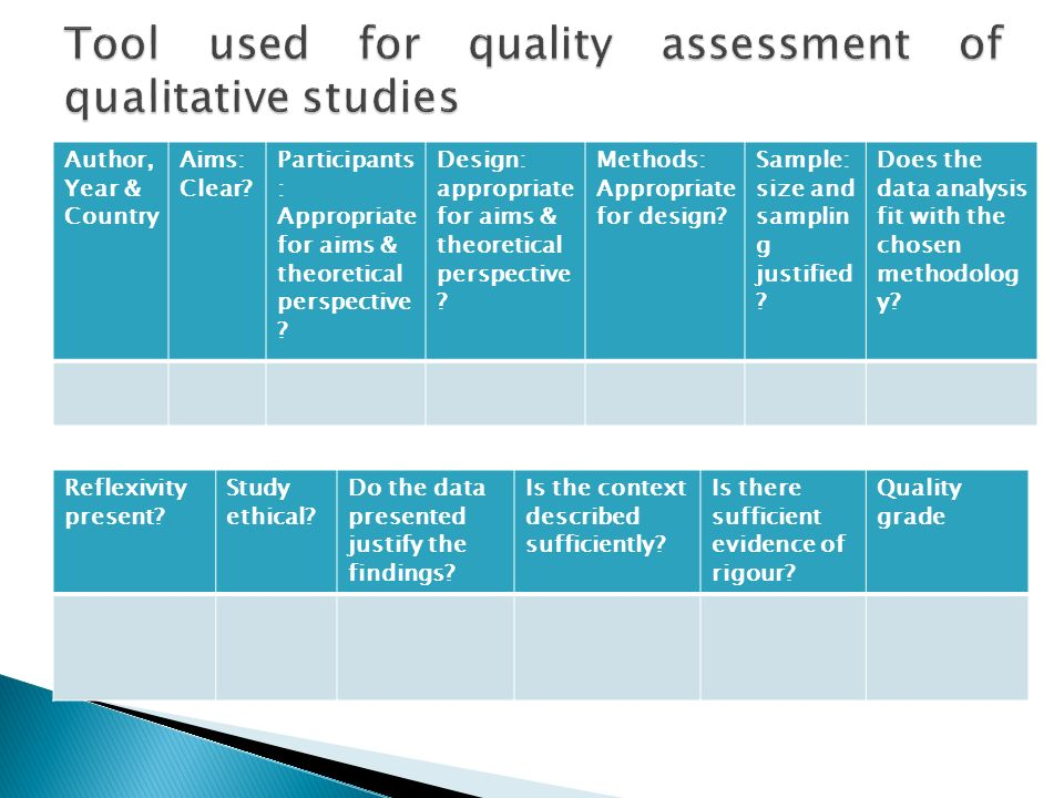 Tool used for quality assessment of qualitative studies