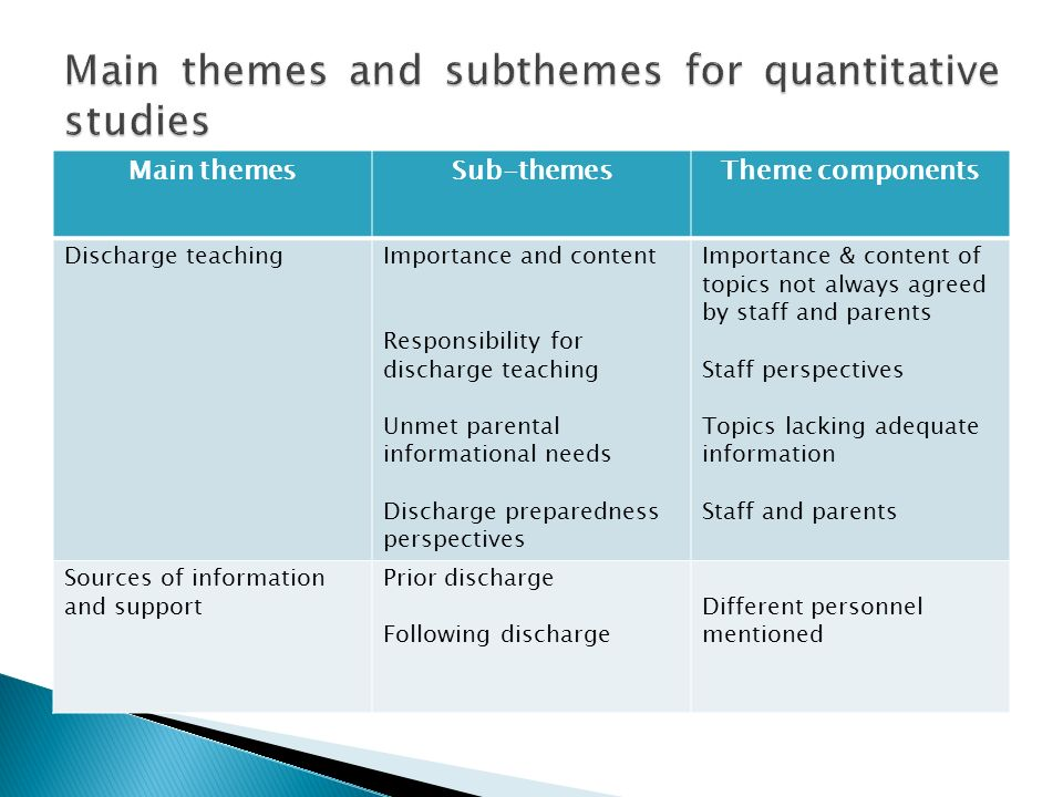Main themes and subthemes for quantitative studies