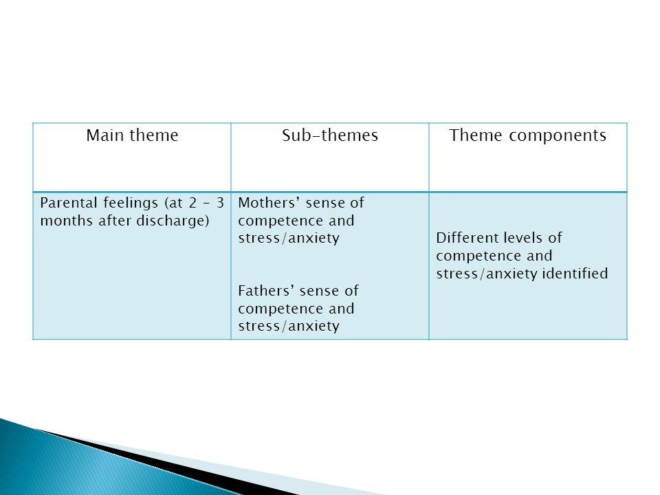 Main theme Sub-themes Theme components