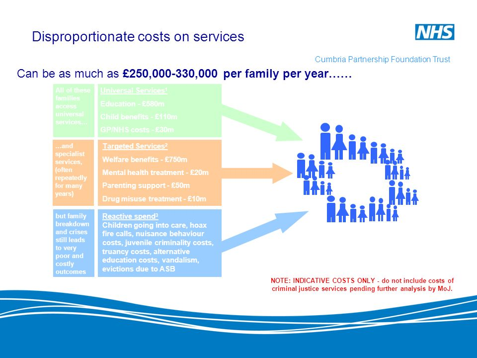 Disproportionate costs on services