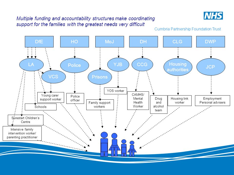 Multiple funding and accountability structures make coordinating support for the families with the greatest needs very difficult