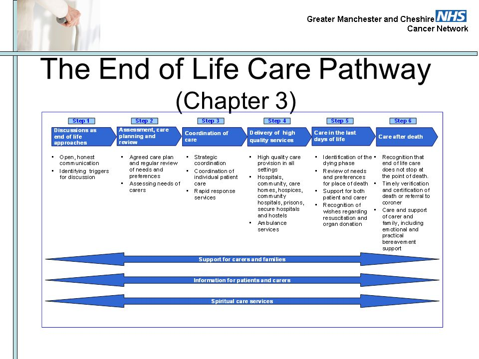 The End of Life Care Pathway (Chapter 3)