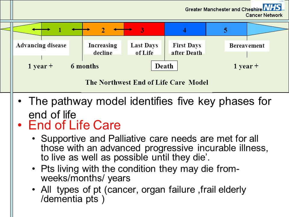The Northwest End of Life Care Model
