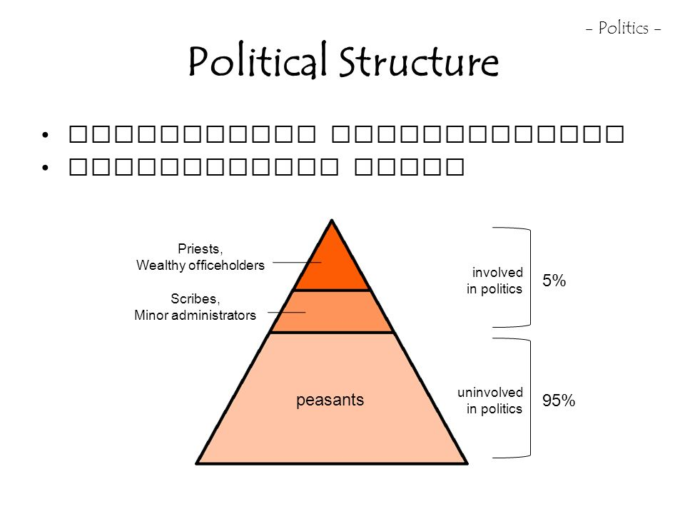Egypts culture and political system essay
