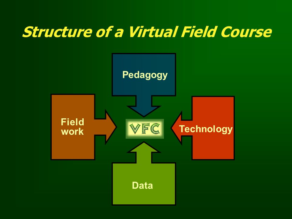 Structure of a Virtual Field Course
