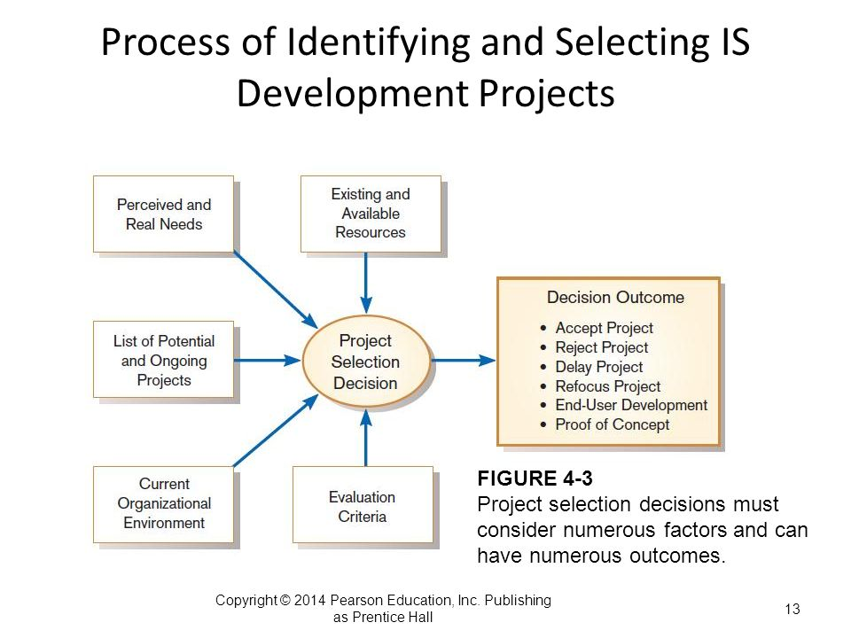 identifying and selecting projects Evaluating and selecting the best ideas is a crucial step on the way from the fuzzy front end of an innovation process to its focused back end  identifying top.