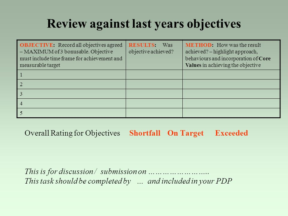 Review against last years objectives