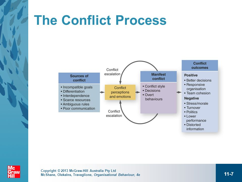 positive outcomes of conflict
