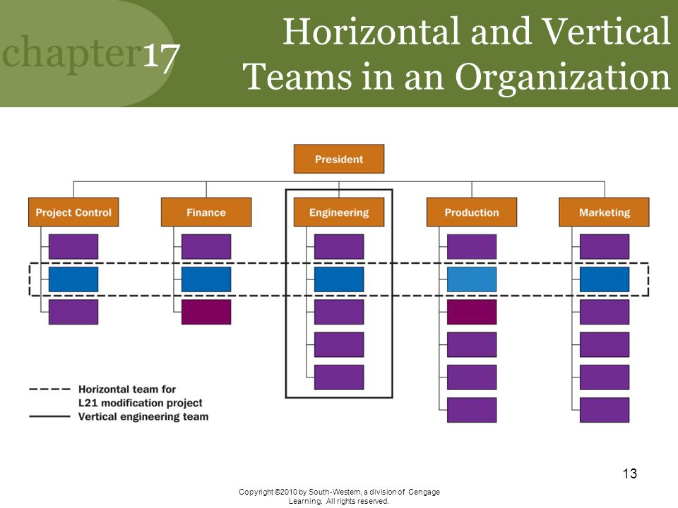 nur 587 organizational structure and function project Organizational structure and function structure and process of the project and evaluation of the in nursing administration nur.