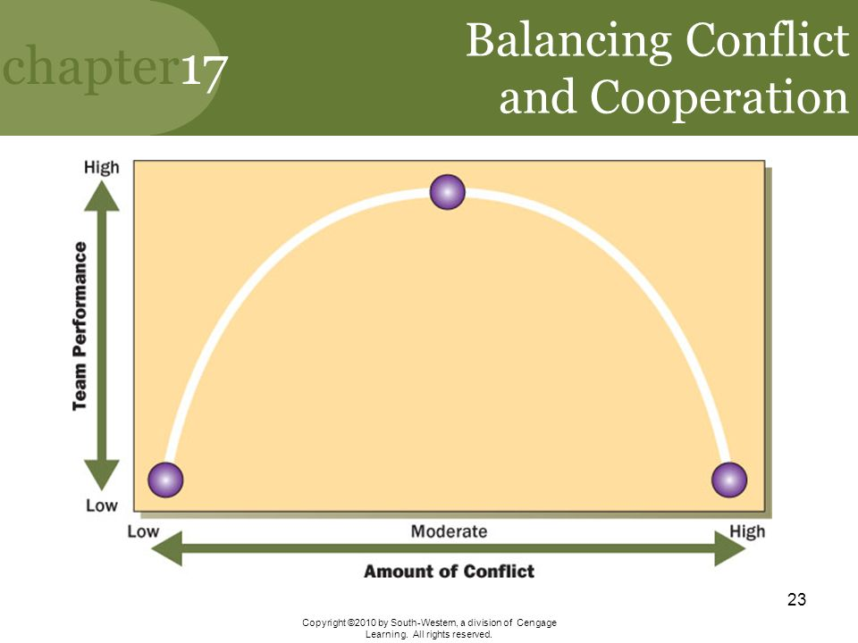 conflict or cooperation Models of conflict and cooperation is a comprehensive, introductory, game  theory text for general undergraduate students as a textbook, it.