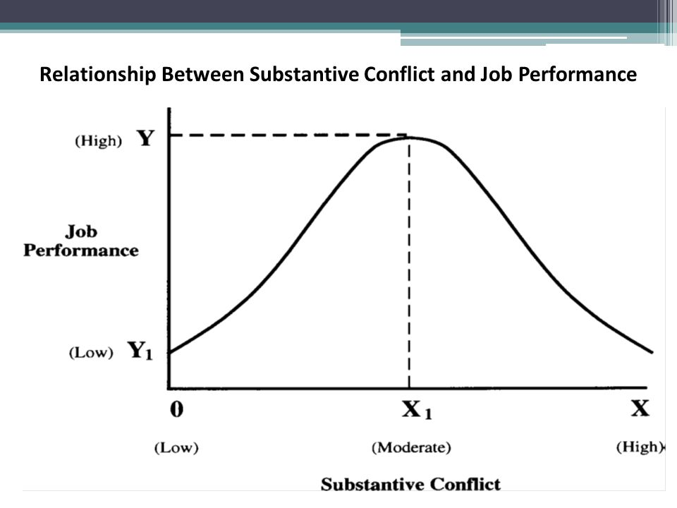 relationship between job performance and job Relationship between motivation and employee performance at  job performance can be categorized into two which are behavioral aspect and performance aspect.