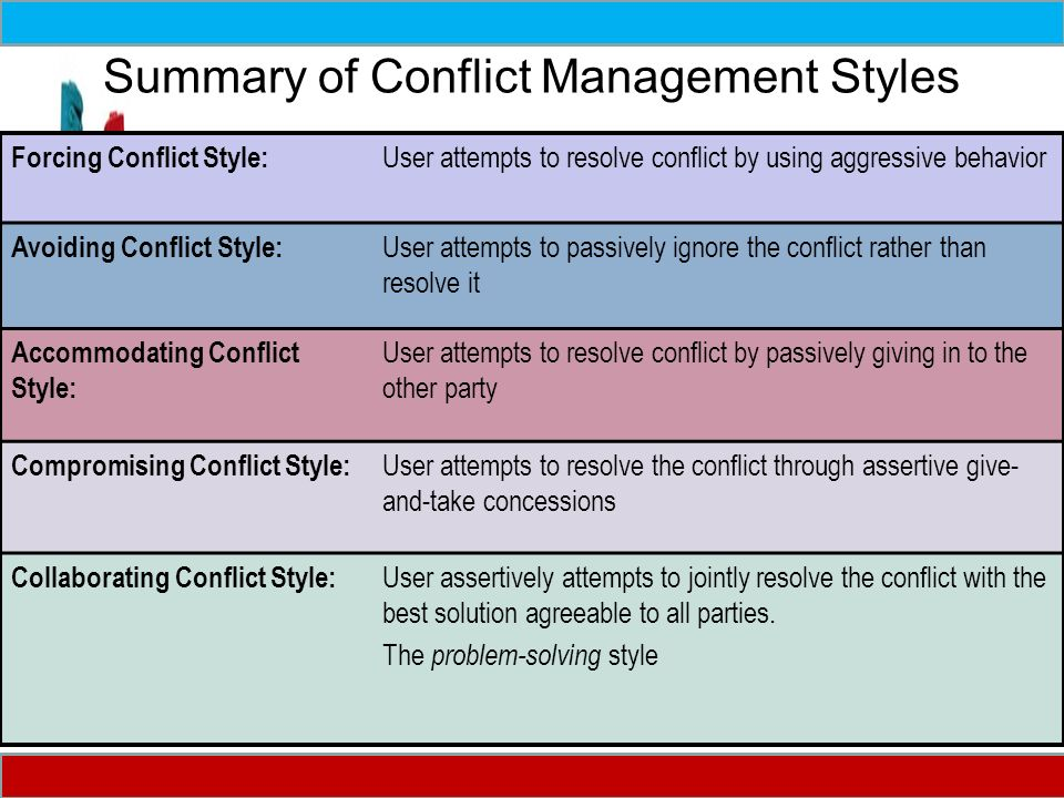choosing a conflict management style The use and misuse of a competing style in conflict management  he specializes in the dynamics associated with conflict management and provides clinical counseling, coaching, consultation, training, team-building, and conciliation work including mediation  when choosing the right mediator don't overlook implicit,.
