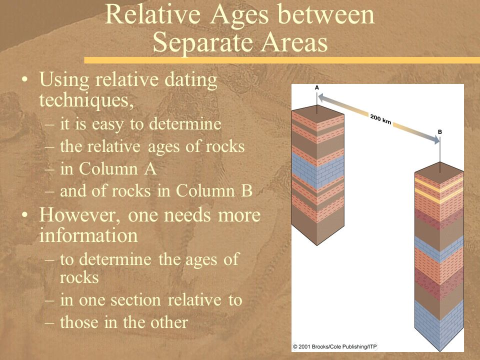 Dating techniques used to find a relative date