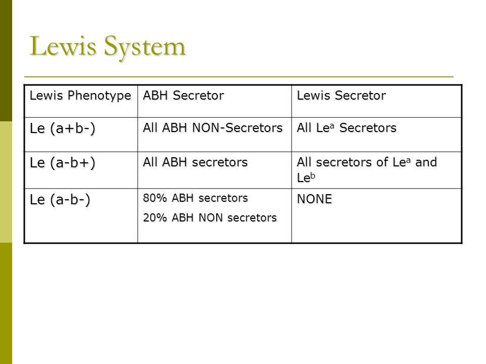 Lewis System Le (a+b-) Le (a-b+) Le (a-b-) Lewis Phenotype