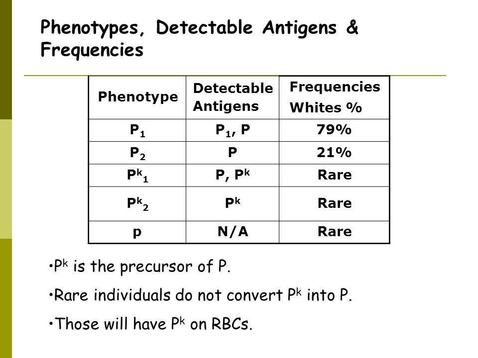 Phenotypes, Detectable Antigens & Frequencies