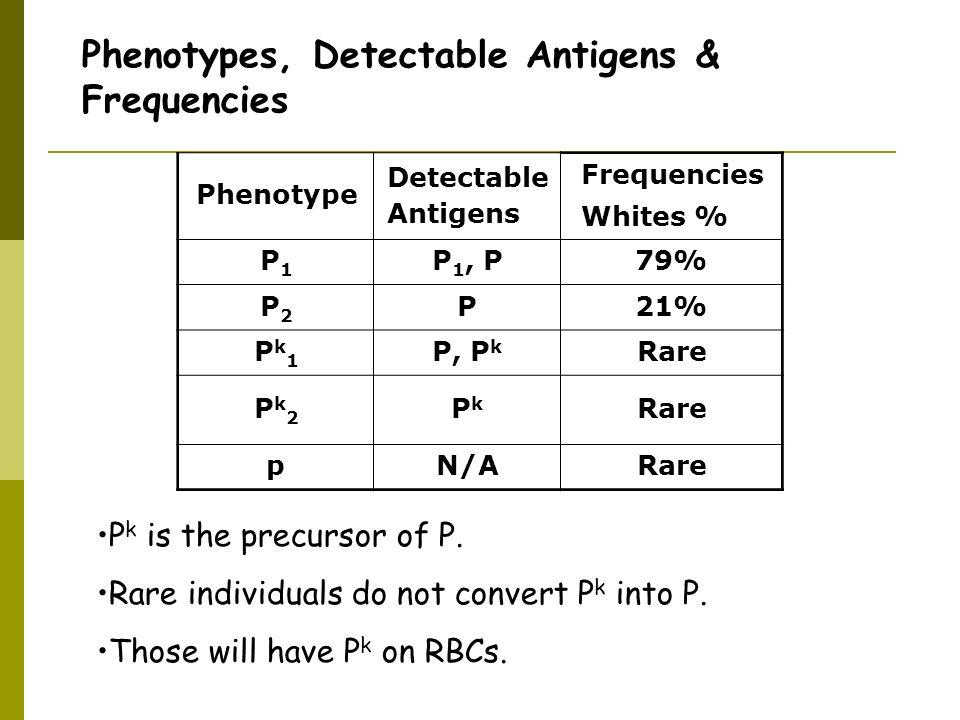 Phenotypes, Detectable Antigens & Frequencies