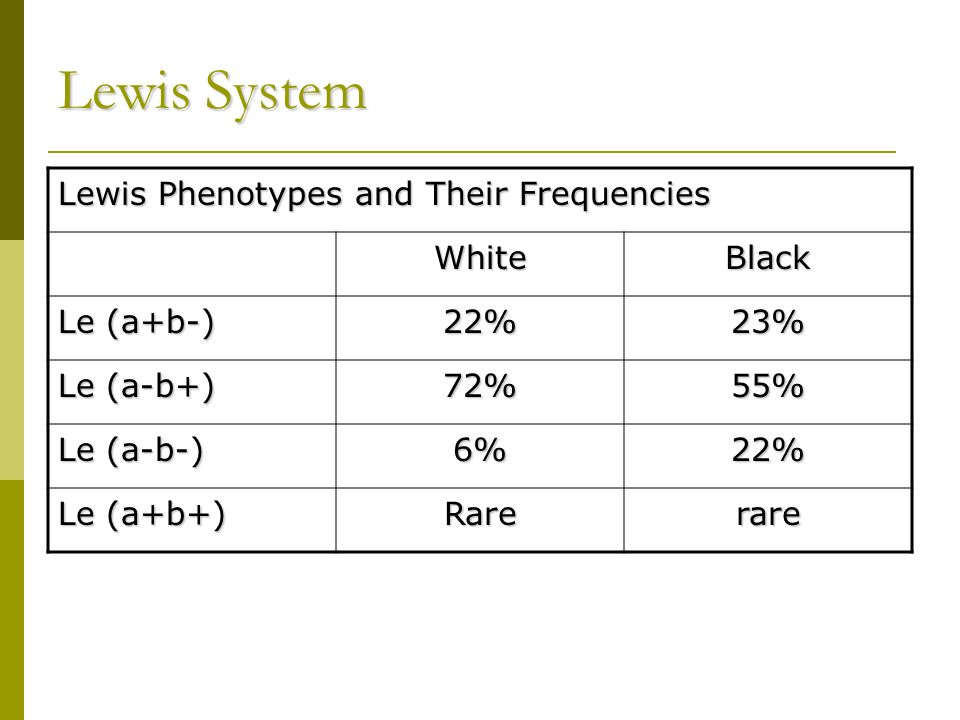 Lewis System Lewis Phenotypes and Their Frequencies White Black
