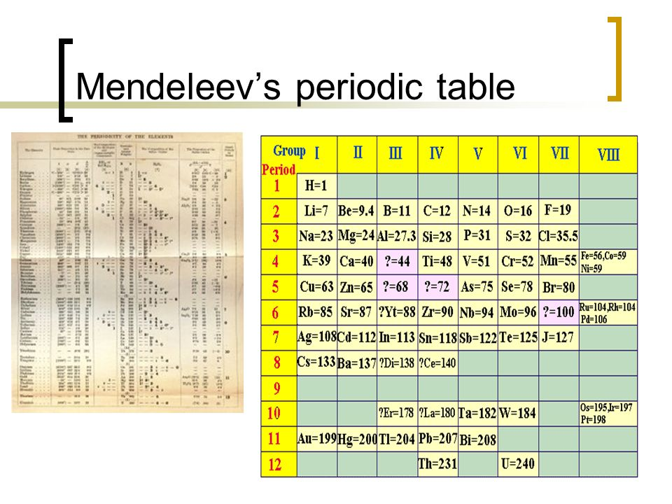 the role of meyer and mendeleyevs in creating the periodic table Do you know who described the first periodic table of the most people think mendeleev invented the modern periodic table meyer's periodic table ordered the.