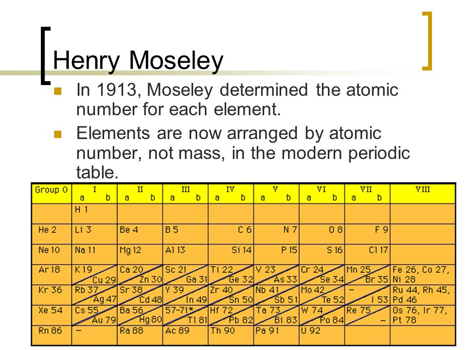 The periodic table ch ppt download henry moseley in 1913 moseley determined the atomic number for each element urtaz Images