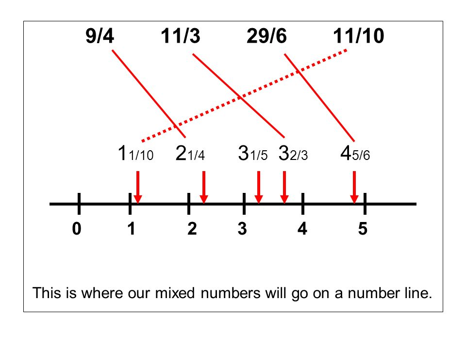 9/4 11/3 29/6 11/10 11/10. 21/4. 31/5. 32/3. 45/6. 0 1 2 3 4 5.