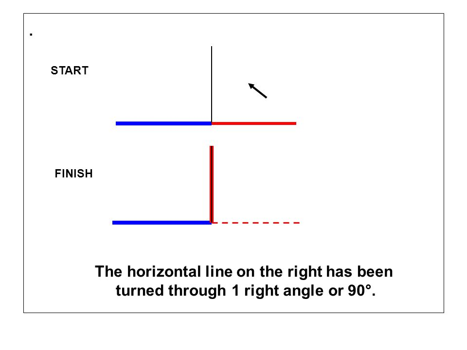 . START FINISH The horizontal line on the right has been turned through 1 right angle or 90°.