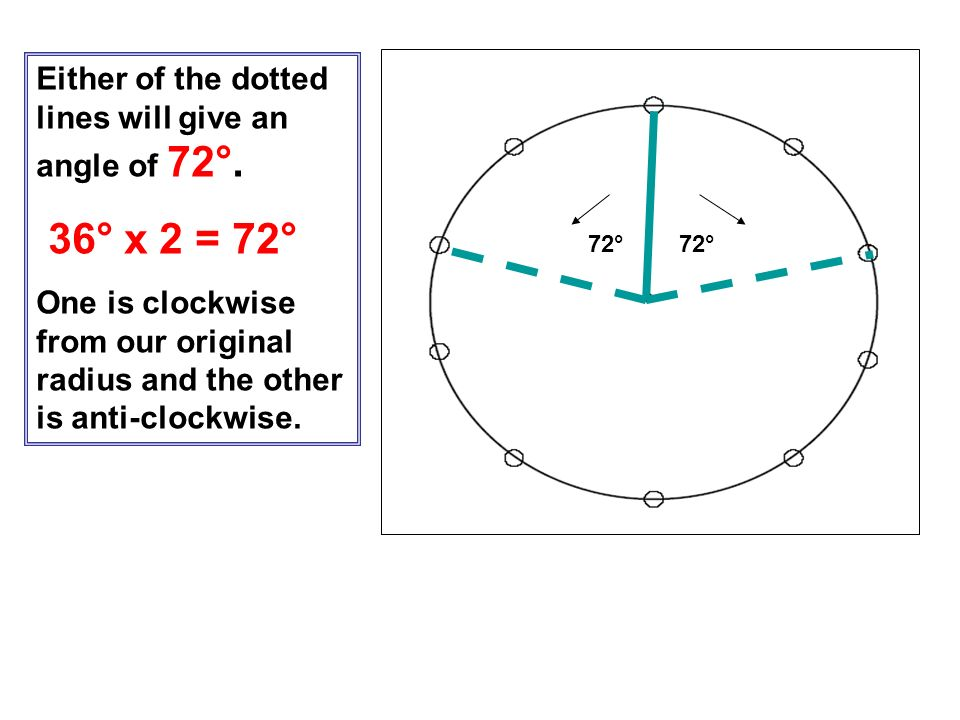 36° x 2 = 72° Either of the dotted lines will give an angle of 72°.