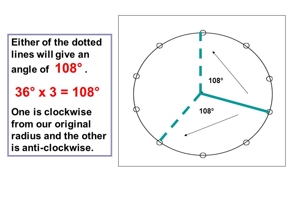 36° x 3 = 108° Either of the dotted lines will give an angle of 108° .