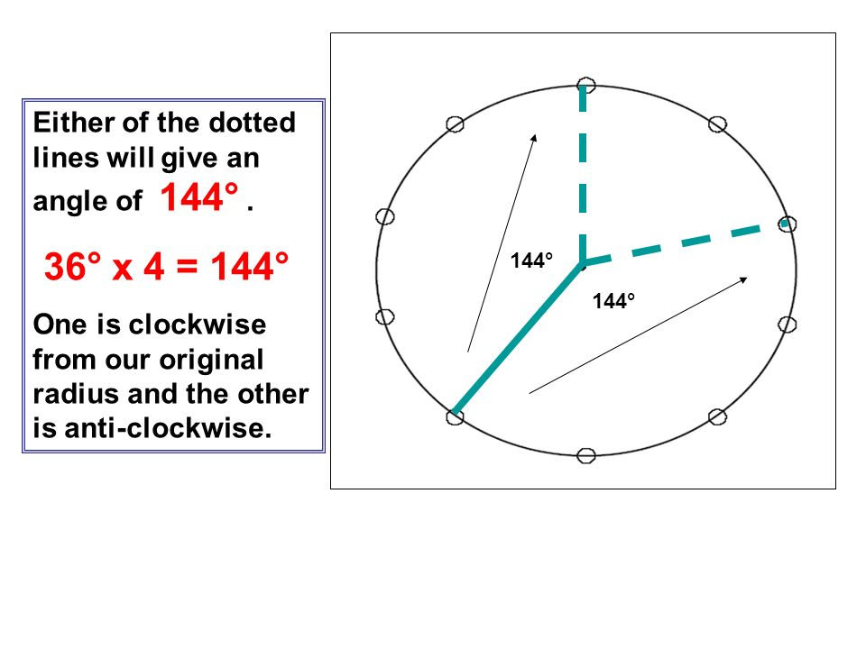 36° x 4 = 144° Either of the dotted lines will give an angle of 144° .