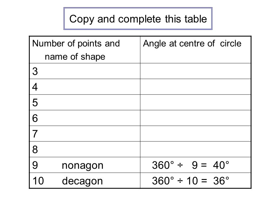 Copy and complete this table