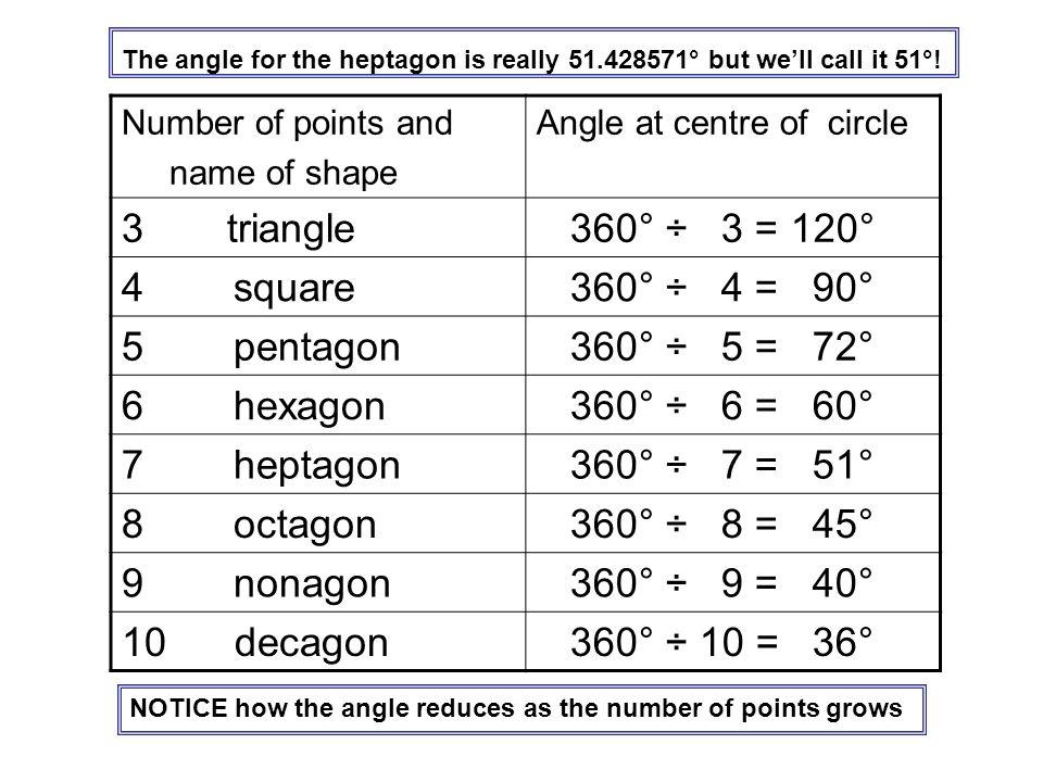 triangle 360° ÷ 3 = 120° 4 square 360° ÷ 4 = 90° 5 pentagon