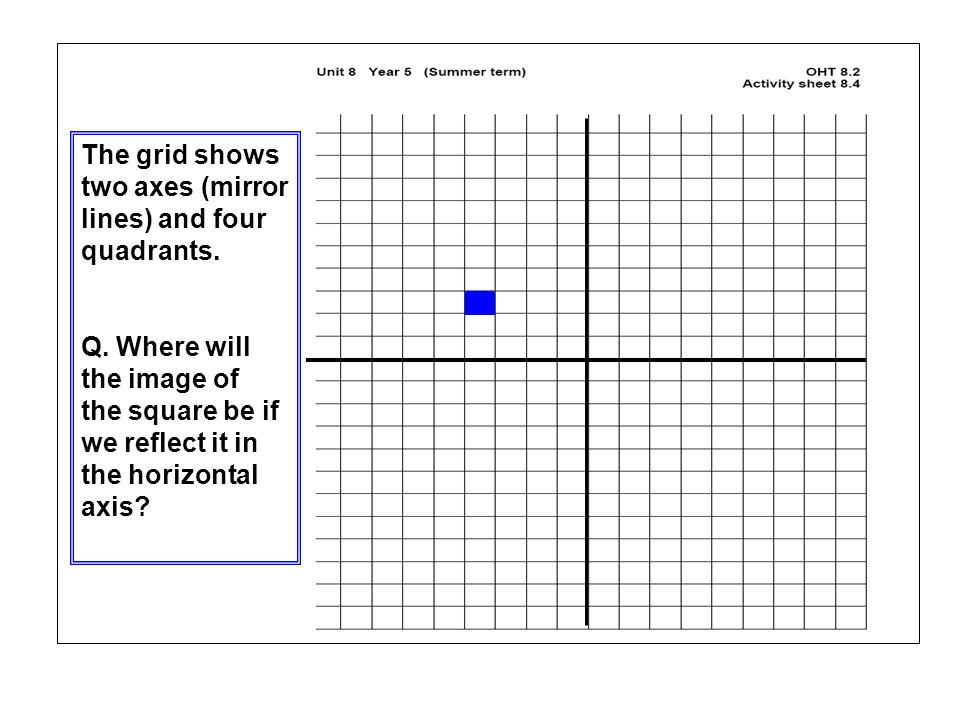 The grid shows two axes (mirror lines) and four quadrants.