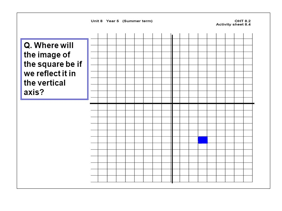 . Q. Where will the image of the square be if we reflect it in the vertical axis