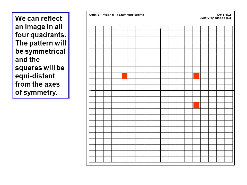 We can reflect an image in all four quadrants.