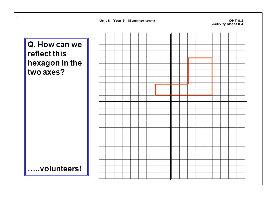 Q. How can we reflect this hexagon in the two axes
