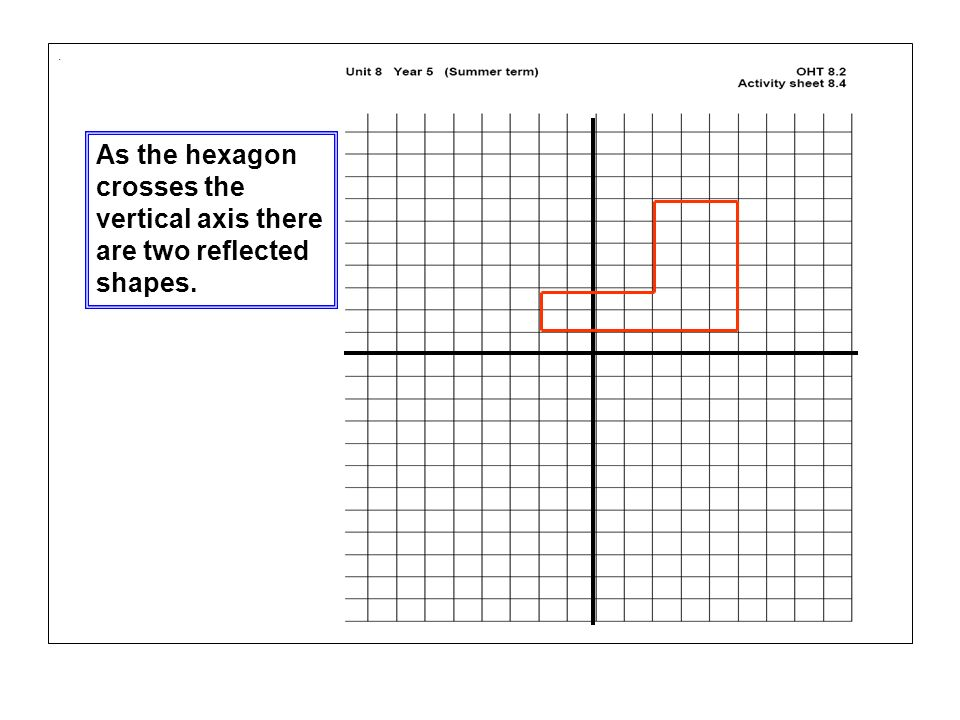 . As the hexagon crosses the vertical axis there are two reflected shapes.