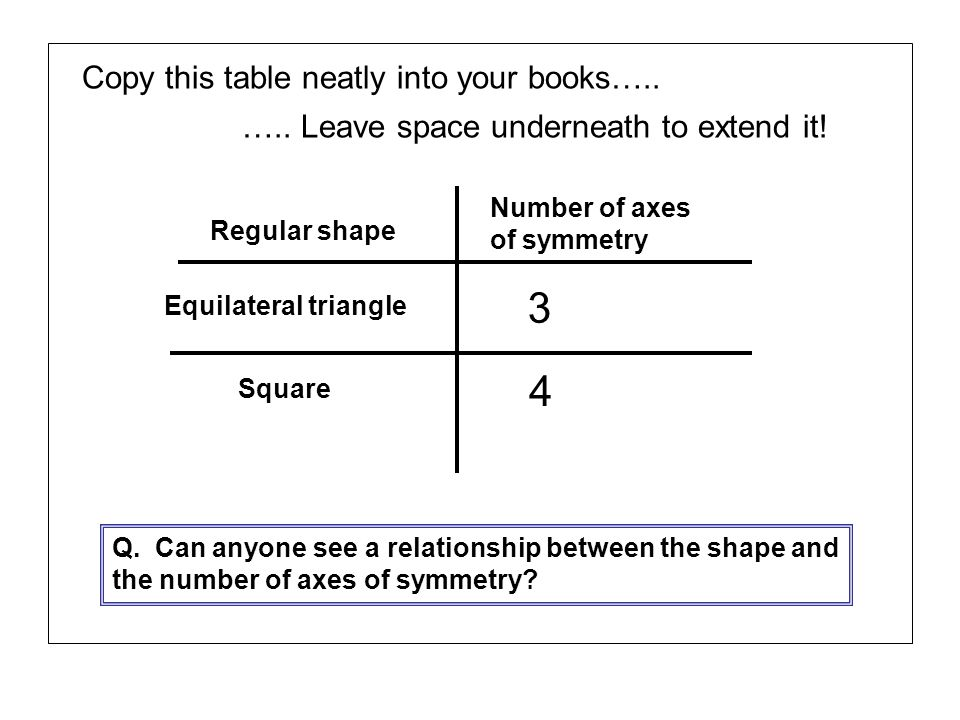 Copy this table neatly into your books…..