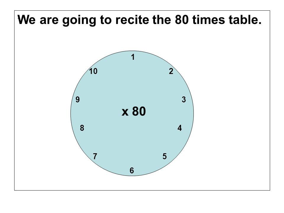 We are going to recite the 80 times table.