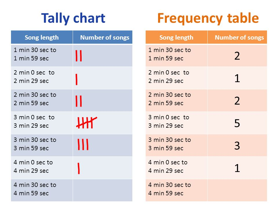 Frequency table Tally chart 2 1 5 3 Song length Number of songs