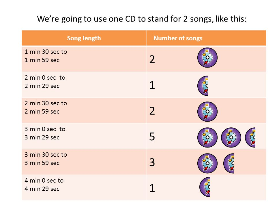 We're going to use one CD to stand for 2 songs, like this: