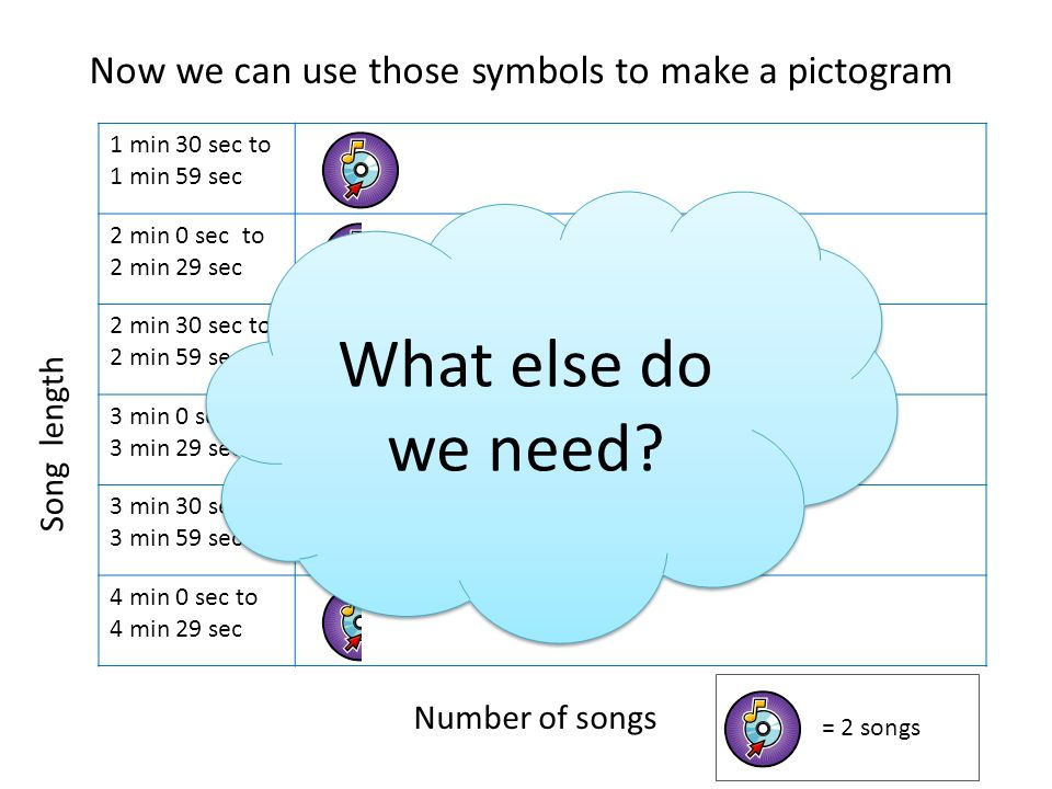 Now we can use those symbols to make a pictogram