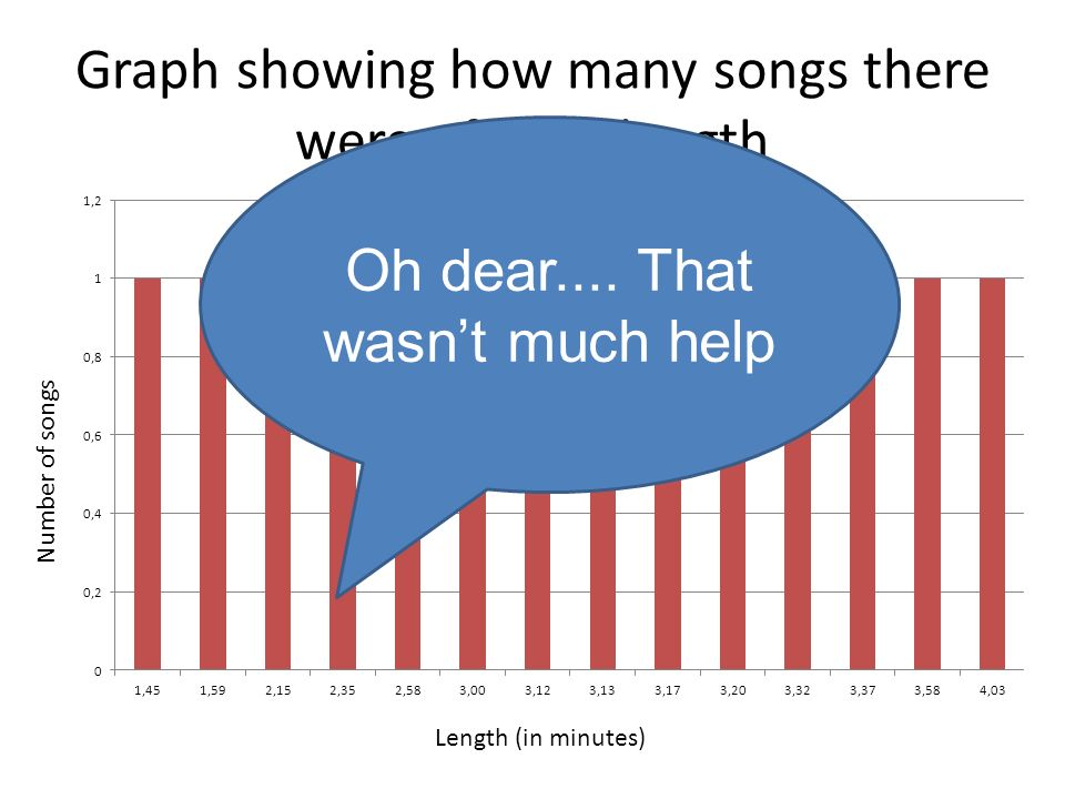 Graph showing how many songs there were of each length