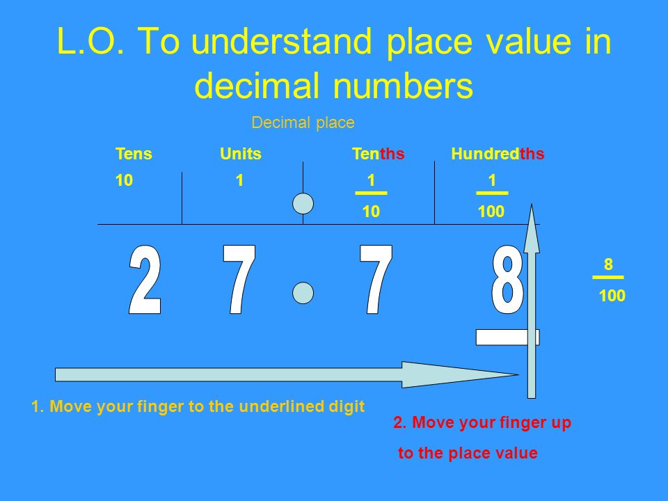 L.O. To understand place value in decimal numbers