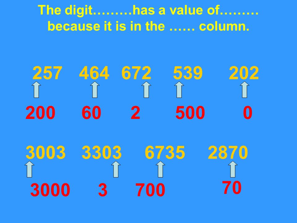 The digit………has a value of……… because it is in the …… column.