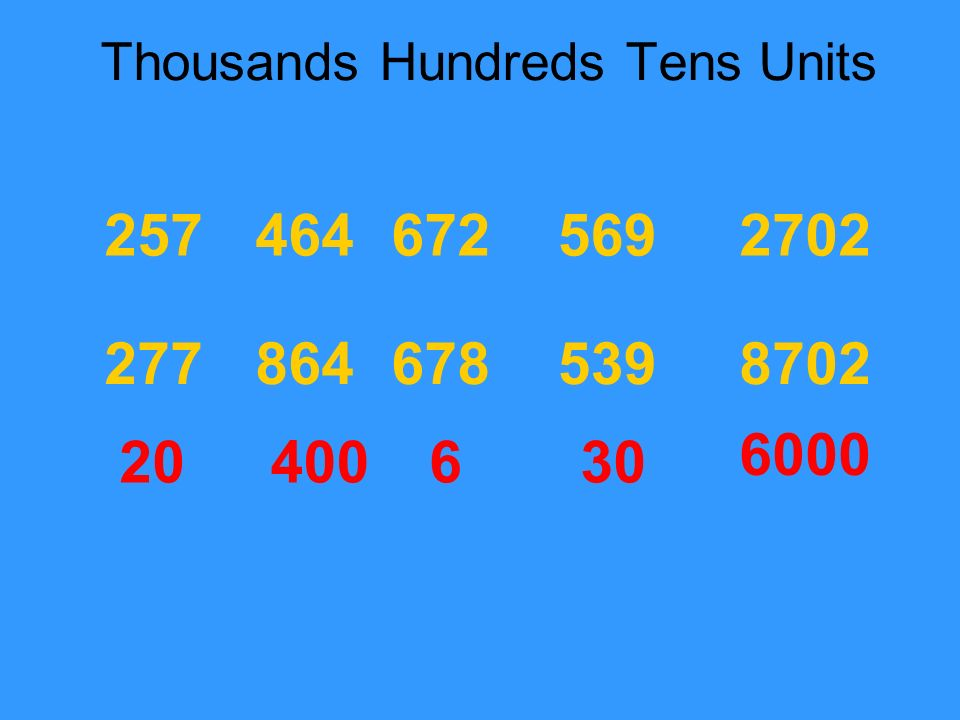 Thousands Hundreds Tens Units