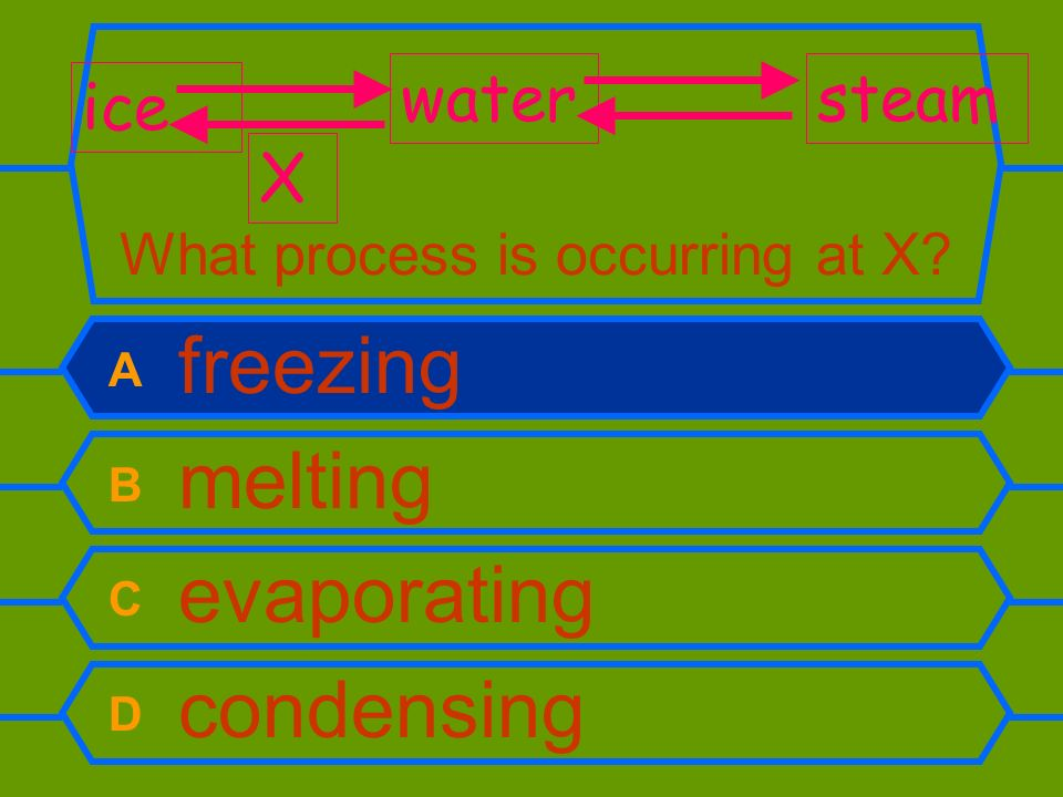 What process is occurring at X