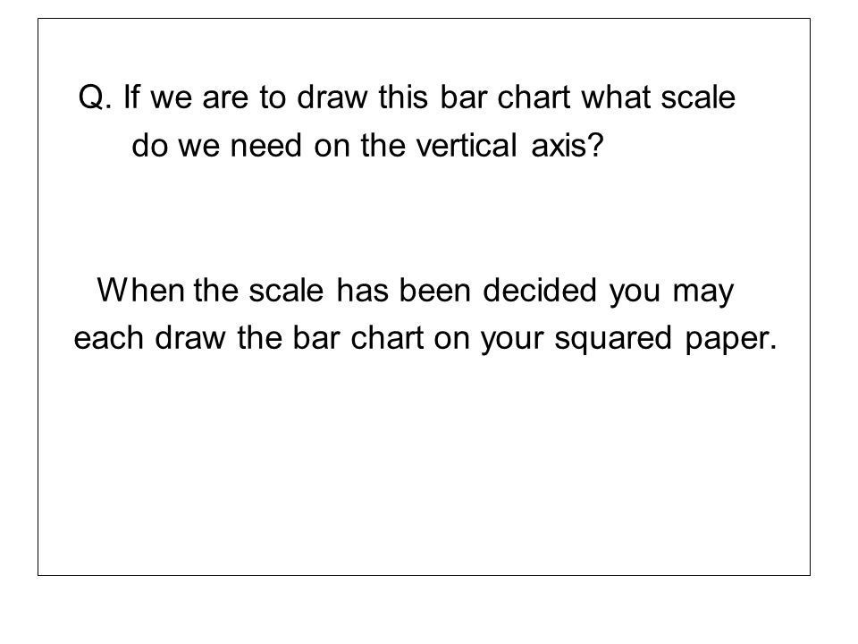 Q. If we are to draw this bar chart what scale
