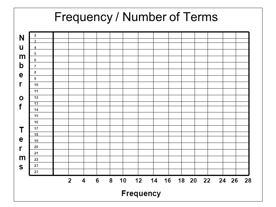 Frequency / Number of Terms