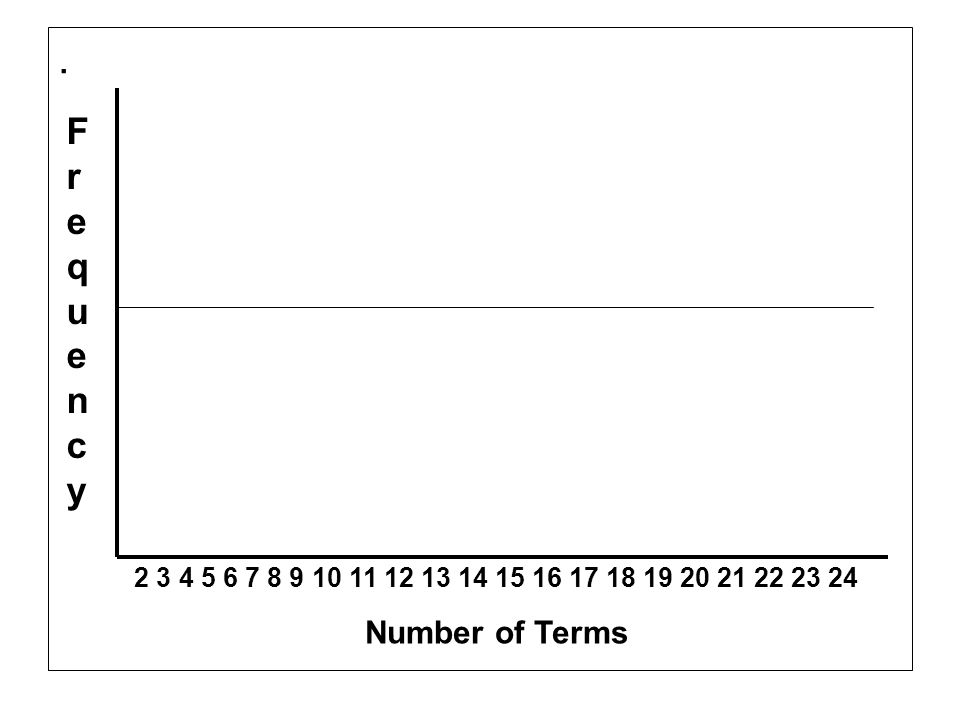 . Frequency Number of Terms
