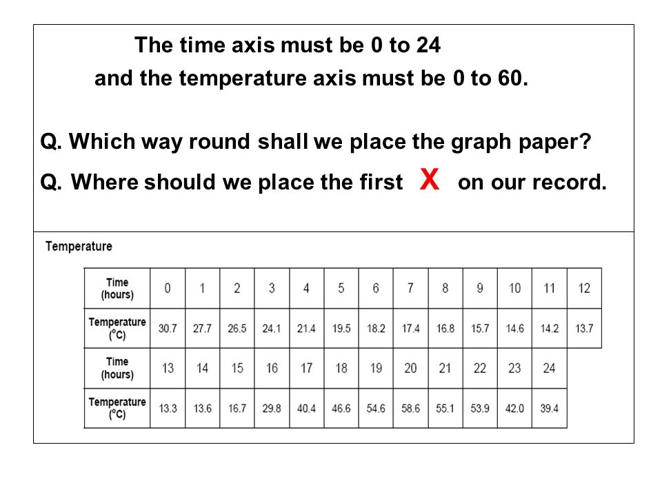 The time axis must be 0 to 24 and the temperature axis must be 0 to 60. Q. Which way round shall we place the graph paper